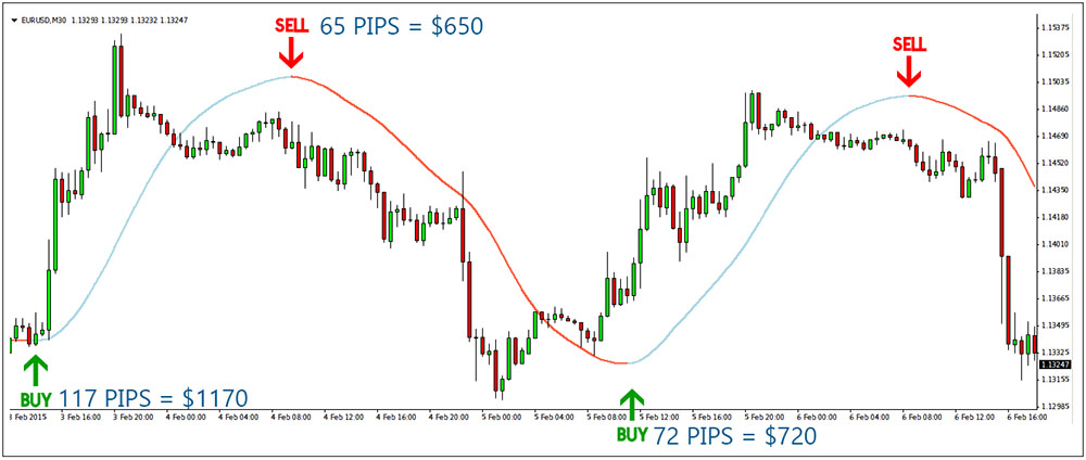 AllPips Indicator - Free Trend Following Indicator